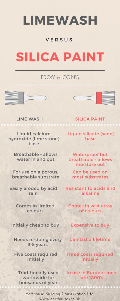 Lime wash vs Silica paint comparison